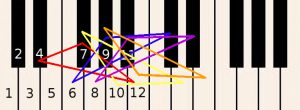 Learn how to play piano online - keyboard-C-numbers2-inversions