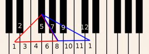 Learn how to play piano online - Move D1 up to D1 in the next group of 12(octive)