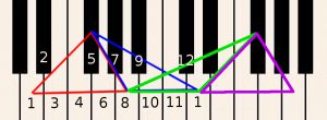 Learn how to play piano online - Move F sharp up one octave to find the next inversion.
