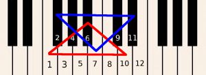 How to play piano inline big triangles