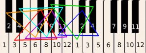 Learn how to play piano online - Drawing of small triangles over notes