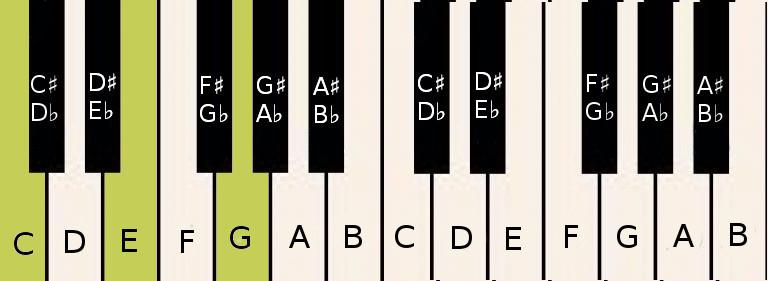 C♯/D♭ Chord