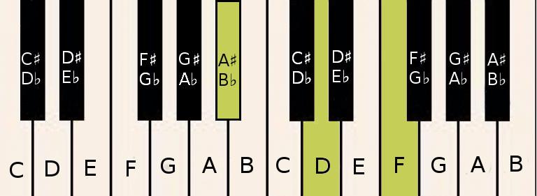 A♯/B♭ chord