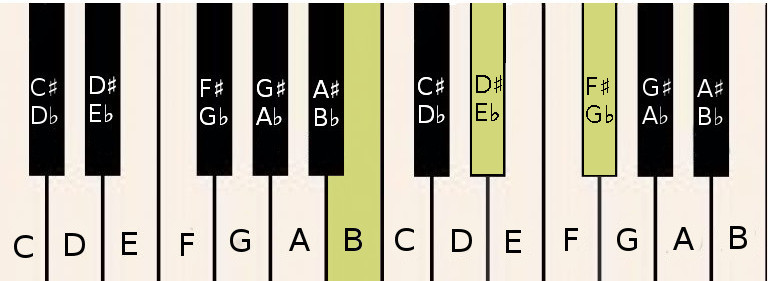 Piano Chords How To Play Piano Online