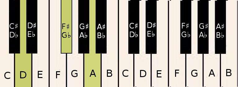 Piano Chords | How to Play Piano Online