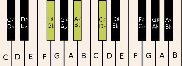F♯/G♭ chord