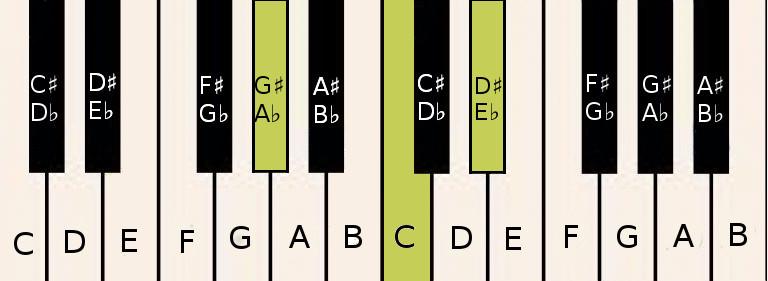 G♯/A♭ chord